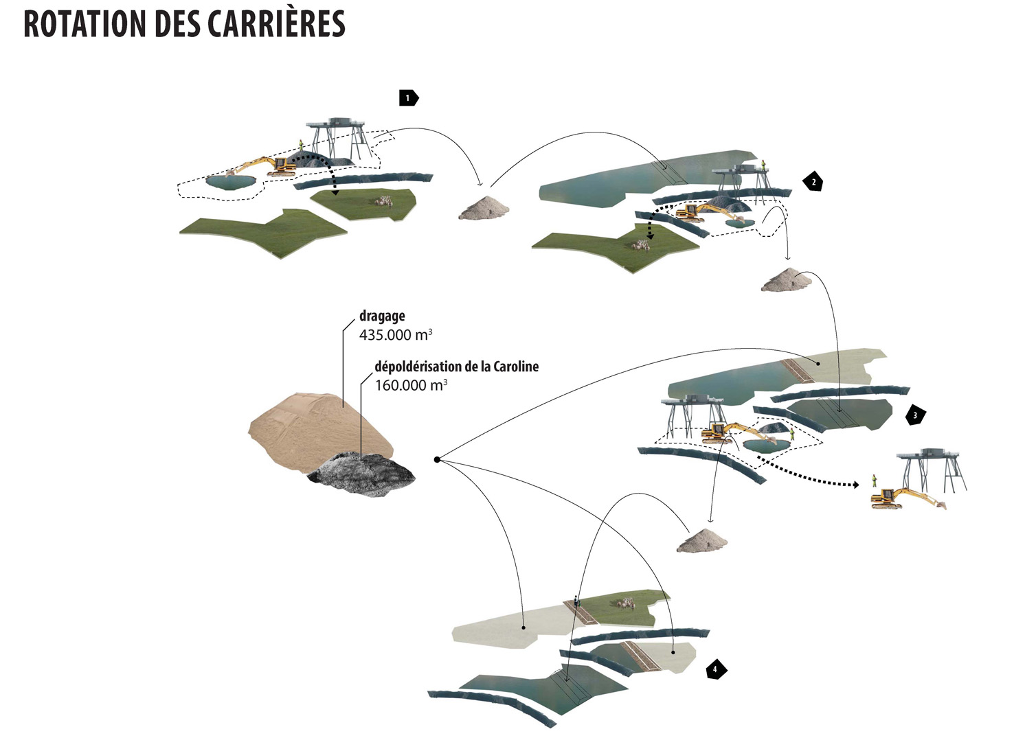 rotation-des-carrieres